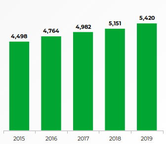 Number of employees since 2014